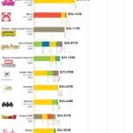 The World's Top 25 Media Franchises